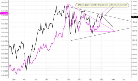 AUDUSD: $AUDUSD vs. $GOLD