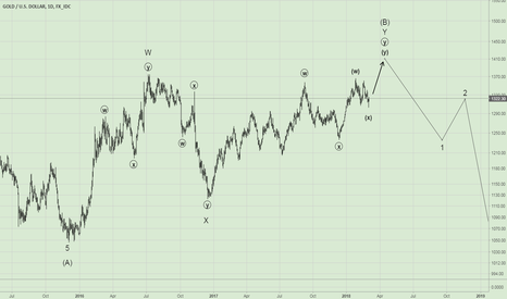 XAUUSD: Gold. Short term up then deep down
