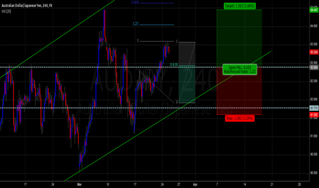 AUDJPY: AUD/JPY long position daily or 4hr
