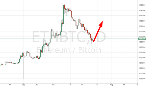 ETHBTC: RISING TIME AGAIN