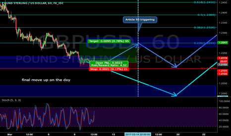 GBPUSD: gbpusd short term long before downward trend continuation