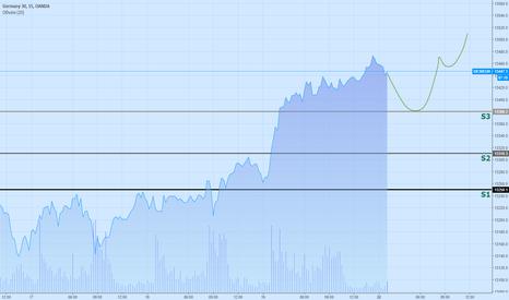 DE30EUR:  DAX.30 - #FDAX: рынок продолжает укрепляться