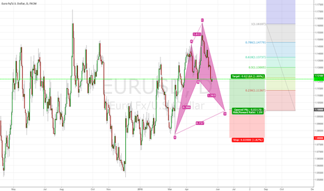 EURUSD: Possible Cypher Patter  in formation
