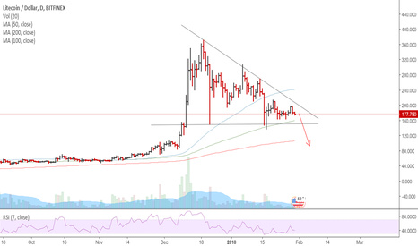 LTCUSD: LTCUSD - Dont like this formation.