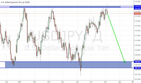 USDJPY: USD/JPY отталкивается от верхней границы флета