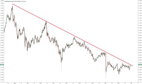 CADCHF: CADCHF testing a multi-year trend line