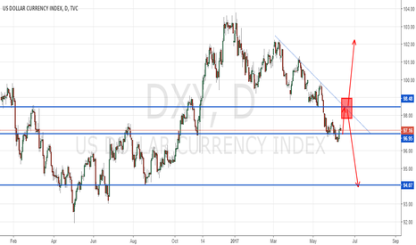 DXY: @SiS_FX