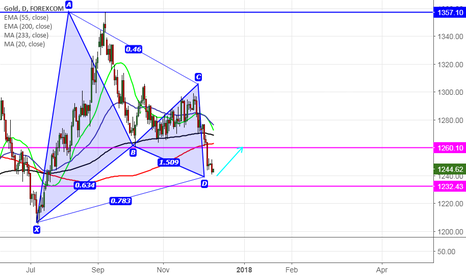 XAUUSD: Gold forms potential Bullish Gartley pattern,good to buy on dips
