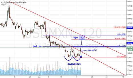 USDMXN: [USDMXN] Waiting breakout of Double Bottom's Neck Line !