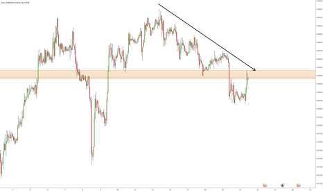 EURGBP: EUR GBP Short, Break of 4HR / 1HR support, Retest as Resistance