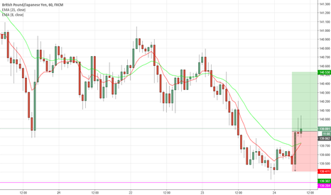GBPJPY: GBPJPY going long