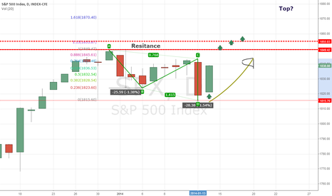SPX: SPX, Why we recovered and could hit new highs
