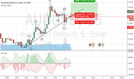 AUDUSD: expecting upward move after correction