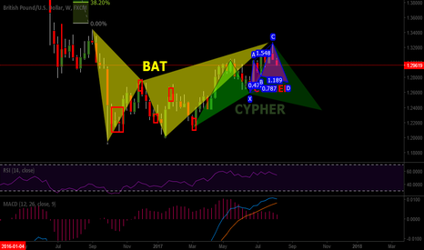 GBPUSD: sell opportunites