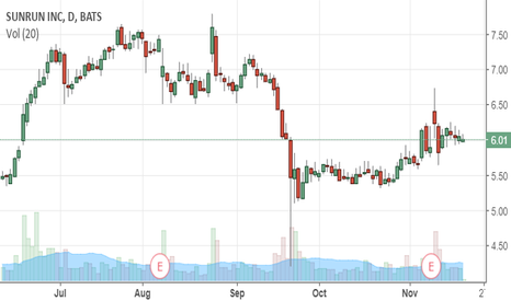 RUN: The Stock Symbol Says It All