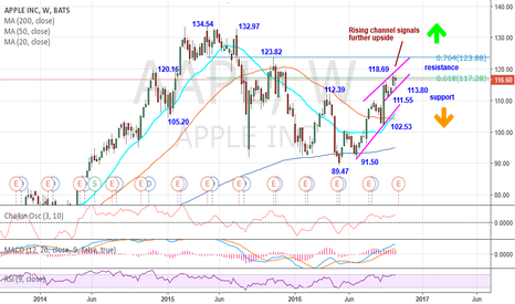 AAPL: AAPL @ 116.60 – Rising channel signals further upside