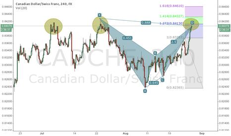 CADCHF: Nice bat on cadchf