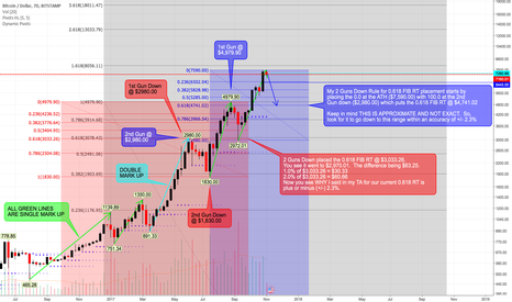 BTCUSD: BTCUSD STAMP: Decided to Create a New Publication.  The other...