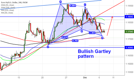 EURUSD: EURUSD forms bullish gartley pattern, good to buy on dips