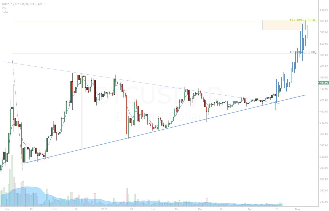 Bitcoin broke resistance climbing up to 550