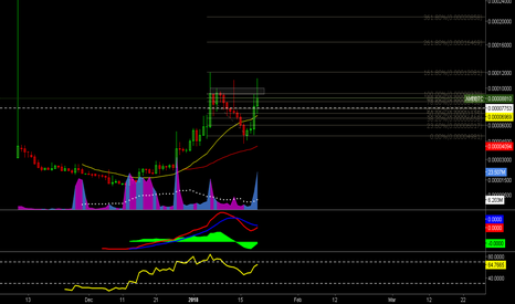 AMBBTC: AMBBTC - Breakout and Re-entry Point