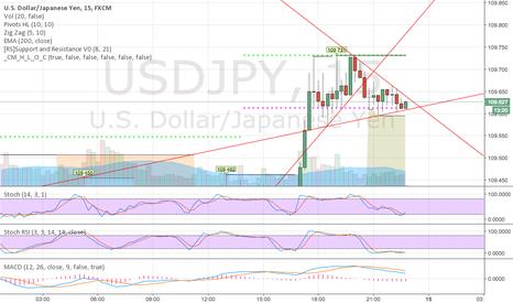 USDJPY: Flag and a swing trade oppt