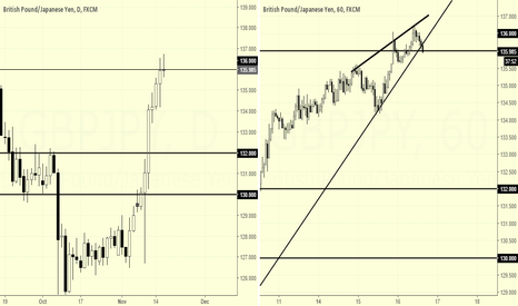 GBPJPY: GBPJPY - Watching for shorts (attempt #2)