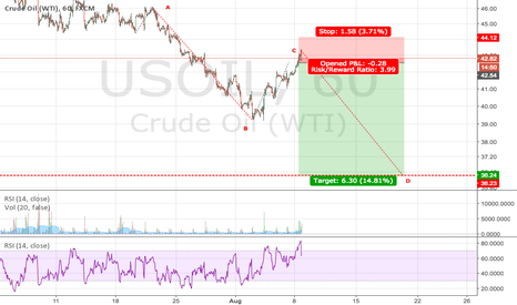 USOIL: USOIL: Another Bearish Wave is Coming --- AB=CD Set up