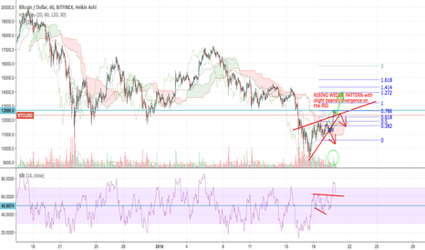 BTCUSD: BTCUSD show strength - Breaks divergent RSI and rising wedge
