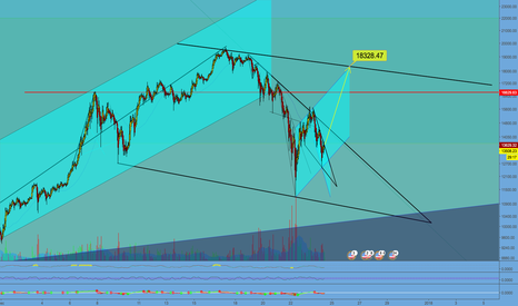 BTCUSD: Is Bitcoin About to Comeback Up?