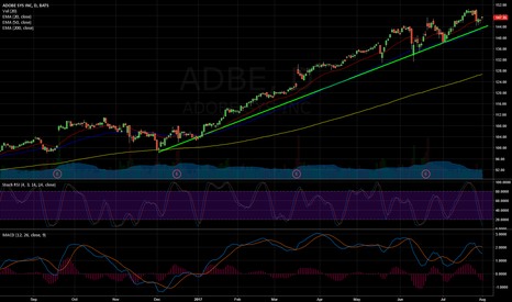 ADBE: Supporting trend line on ADBE