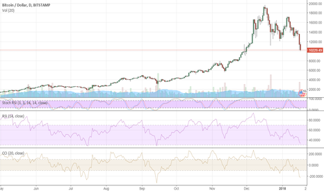BTCUSD: Bitcoin can't withstand the Asian pressure