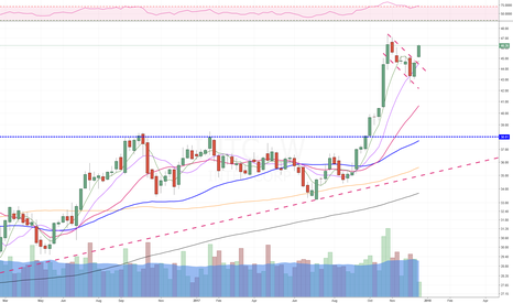 INTC: Gorgeous weekly flag break, measured move till $52
