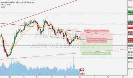 AUDUSD: Vendendo o Aussie....
