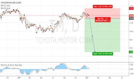 TM: Short Stop-Toyota Motor Corporation