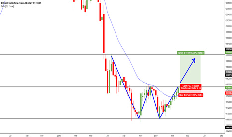 GBPNZD: GBPNZD: WEEKLY REVERSAL PATTERN