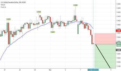 USDCAD: Going short on USD/CAD