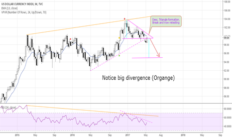 DXY: DXY Dollar Index possible weakness
