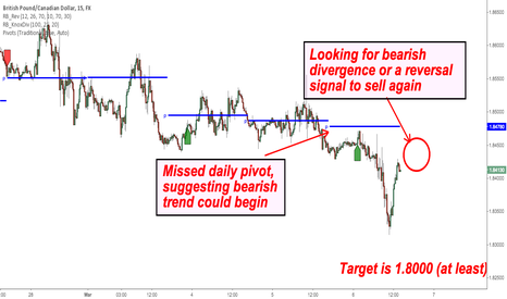 GBPCAD: GBP/CAD Add to Sell Trade