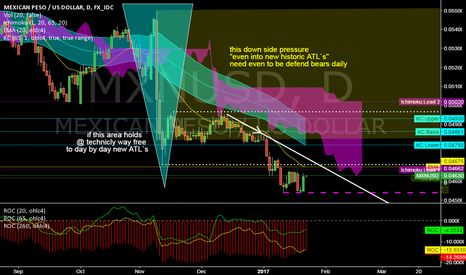 MXNUSD: MXNUSD @ daily @ closed around ATL friday & still under pressure
