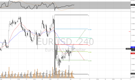 EURUSD: EURUSD is in a delicate situation, NFP Week