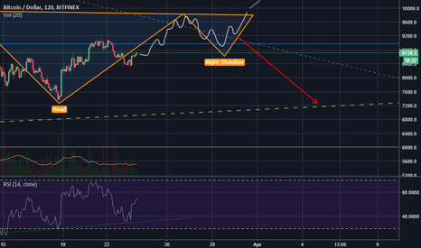 BTCUSD: this is how i think btc will go within the next few days