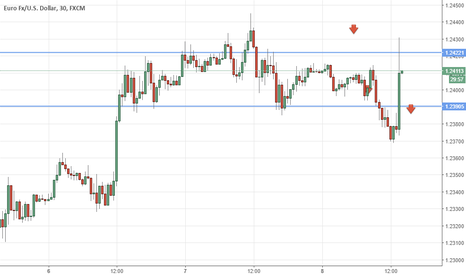 EURUSD: Eur/usd on Draghi 2