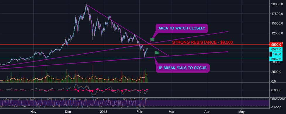BITCOIN IN A DECISION STAGE AGAIN - NEXT RESISTANCE $9,500
