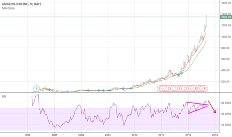AMZN: Bubble Like BitCoin. If this is not a bubble what is then ?