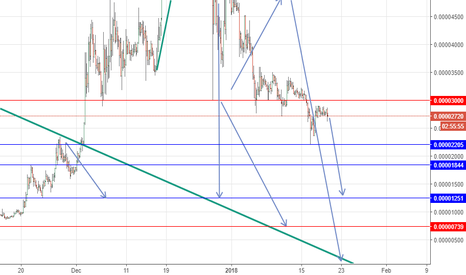 NXTBTC: NXT BTC sell below 3000 and buyback the Blue line on the chart