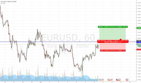 EURUSD: Breakout alcista del EUR/USD en 1.1790