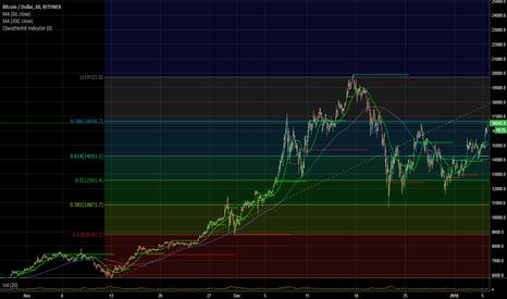 BTCUSD: BTC USD Bitfinex Passed previous high and cross 0.786 fib level