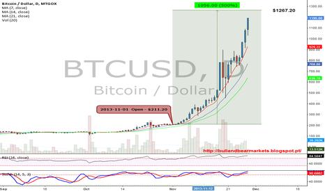 BTCUSD: Bitcoin value close to 500% in November