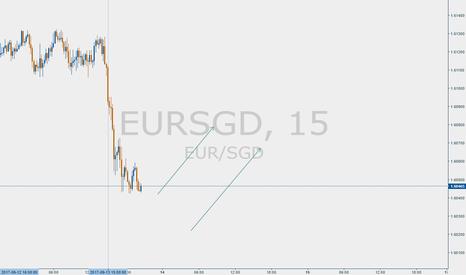 EURSGD: eursgd opportunity